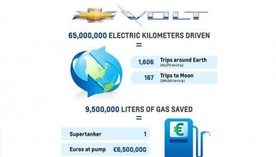 Първият собственик на Chevrolet Volt в Европа