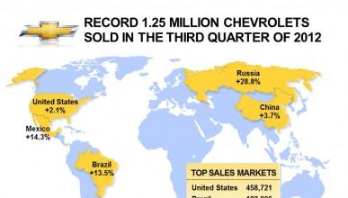 Chevrolet отбелязва осмо поредно тримесечие на рекордни продажби