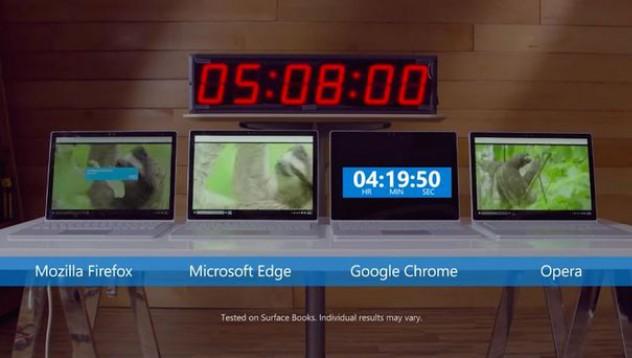Google Crhome е основен консуматор на батерията на лаптопа ви